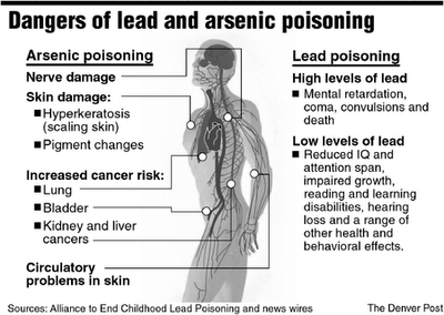 An analysis of the dangers of parabens to the human body